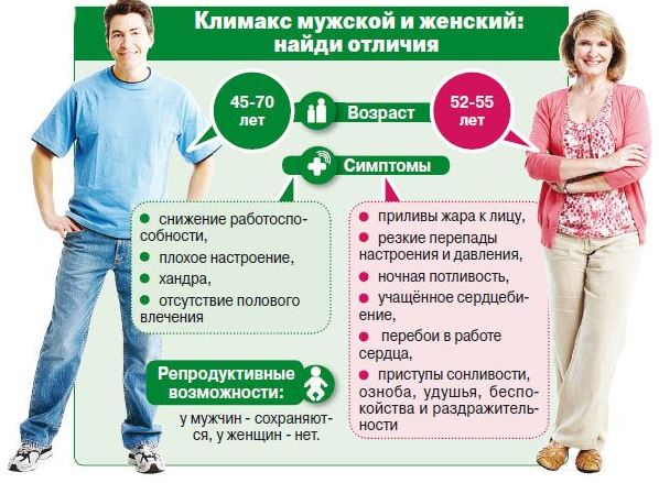 Отличия мужского и женского климакса