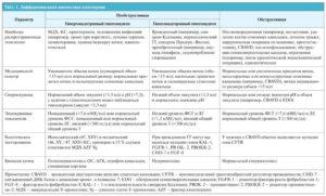 Дифференциальная диагностика аооспермии