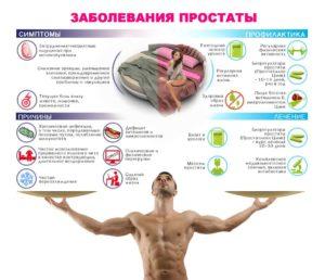 Симптомы и лечение острого простатита у мужчин